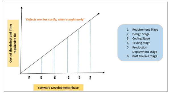 Wykres Software Development Phase